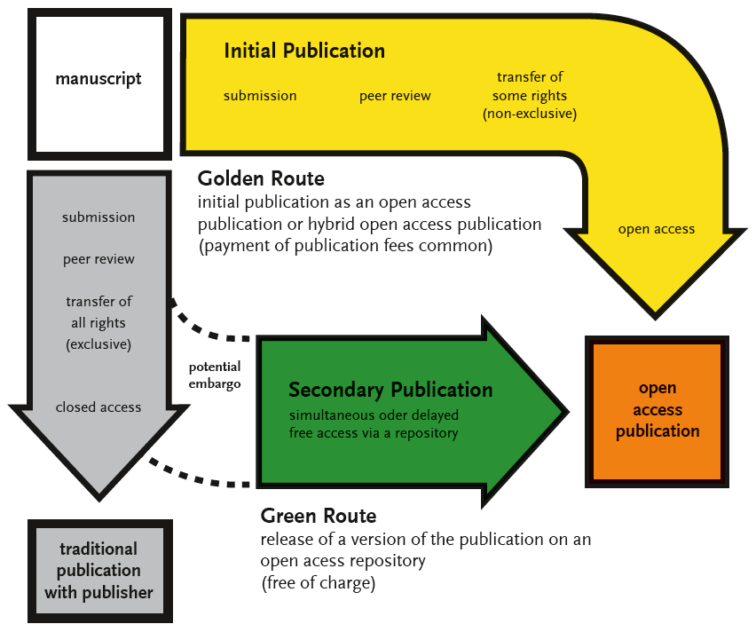 flowchart which illustrates the sequence of publishing via the gold and green open access publishing routes
